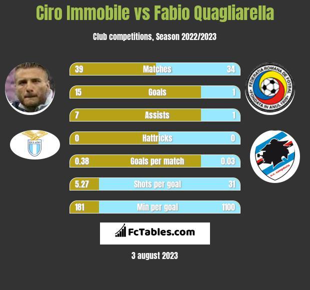Ciro Immobile vs Fabio Quagliarella h2h player stats