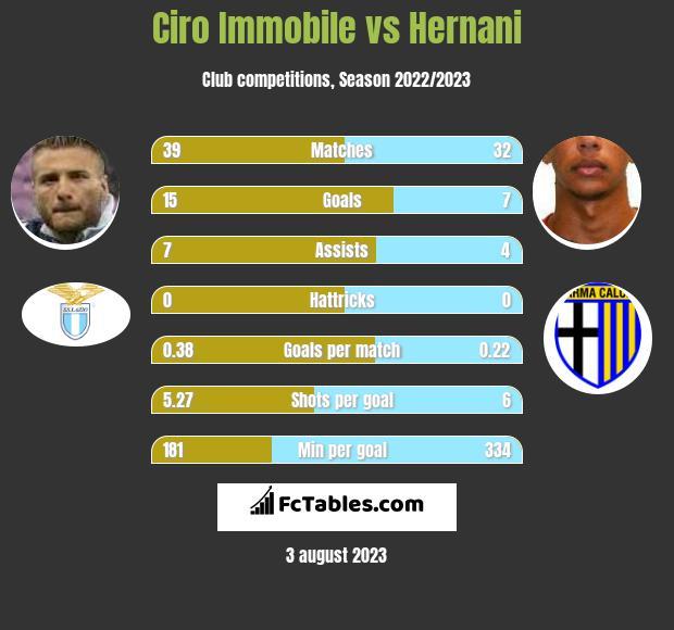 Ciro Immobile vs Hernani h2h player stats