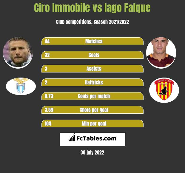 Ciro Immobile vs Iago Falque h2h player stats