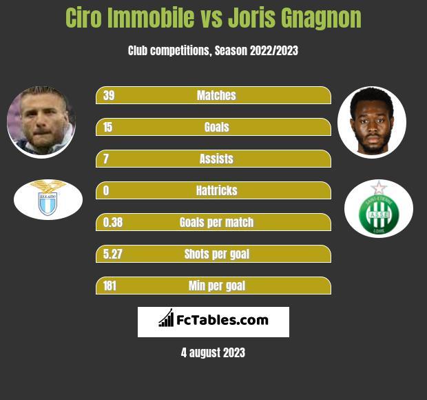 Ciro Immobile vs Joris Gnagnon infographic