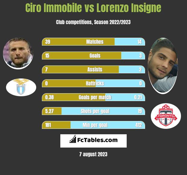 Ciro Immobile vs Lorenzo Insigne h2h player stats