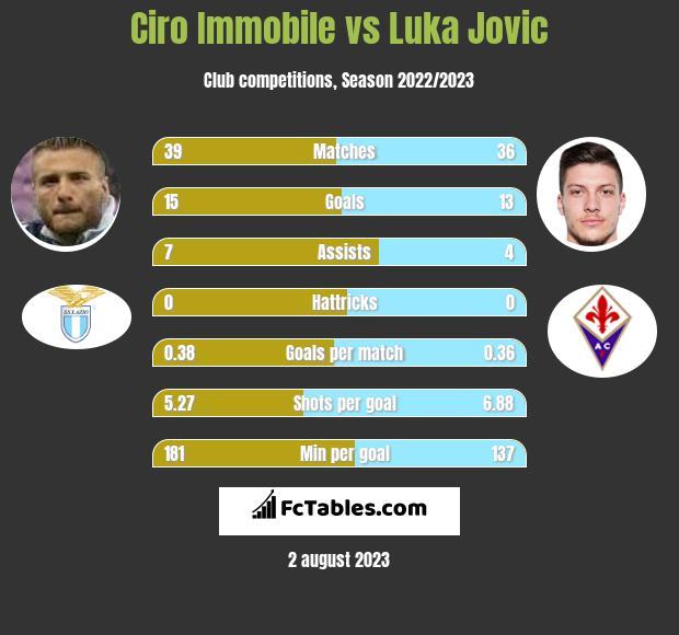 Ciro Immobile vs Luka Jovic h2h player stats