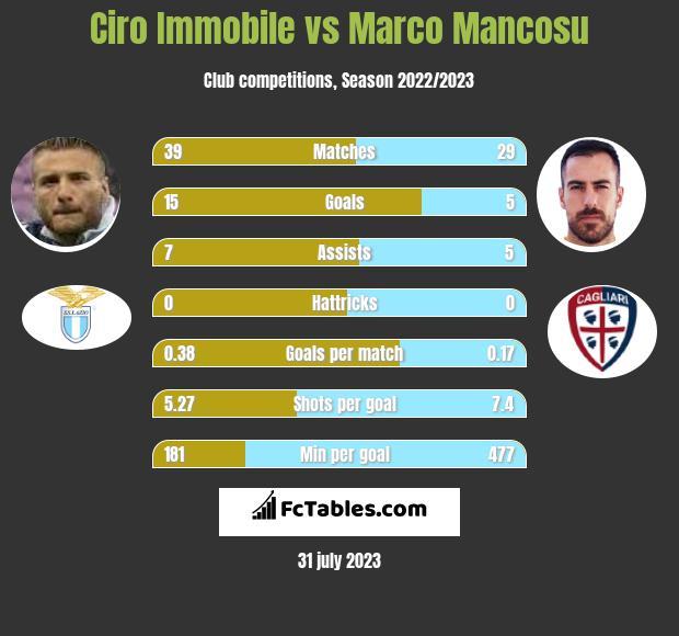 Ciro Immobile vs Marco Mancosu h2h player stats