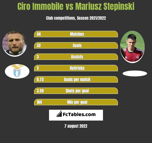Ciro Immobile vs Mariusz Stepinski h2h player stats