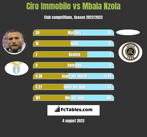 Ciro Immobile vs Mbala Nzola h2h player stats