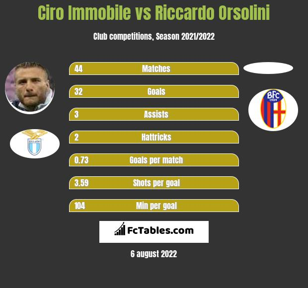 Ciro Immobile vs Riccardo Orsolini h2h player stats
