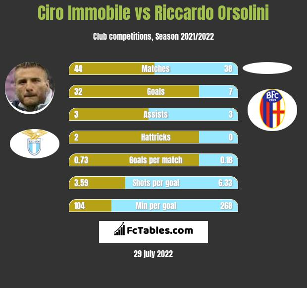 Ciro Immobile infographic statistics for Lazio
