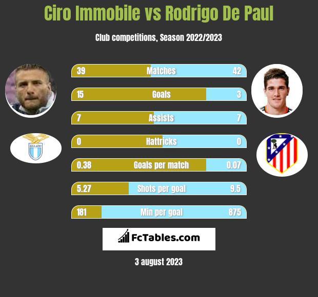 Ciro Immobile vs Rodrigo De Paul h2h player stats