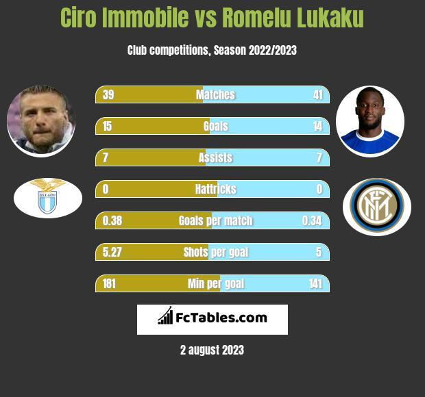 Ciro Immobile vs Romelu Lukaku h2h player stats