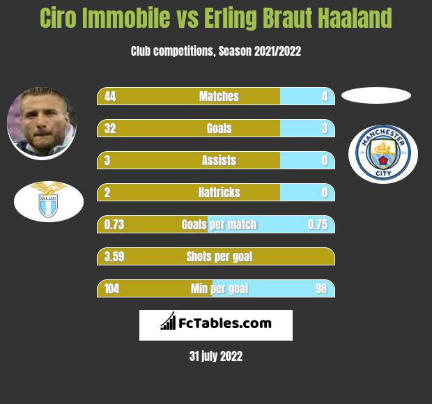 Ciro Immobile vs Erling Braut Haaland h2h player stats