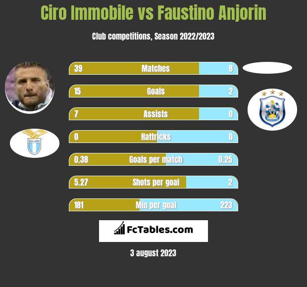 Ciro Immobile vs Faustino Anjorin infographic