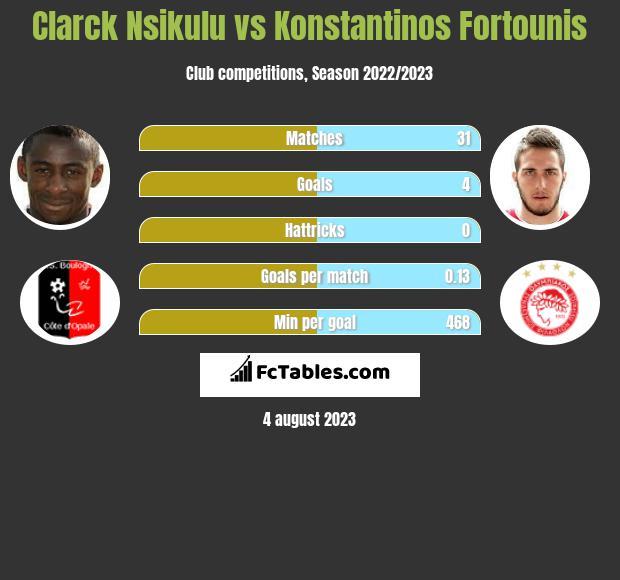Clarck Nsikulu vs Konstantinos Fortounis infographic