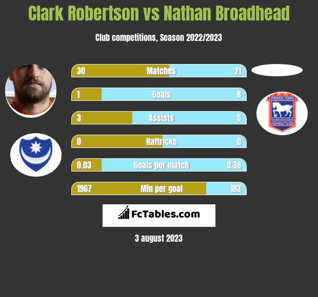 Clark Robertson vs Nathan Broadhead infographic