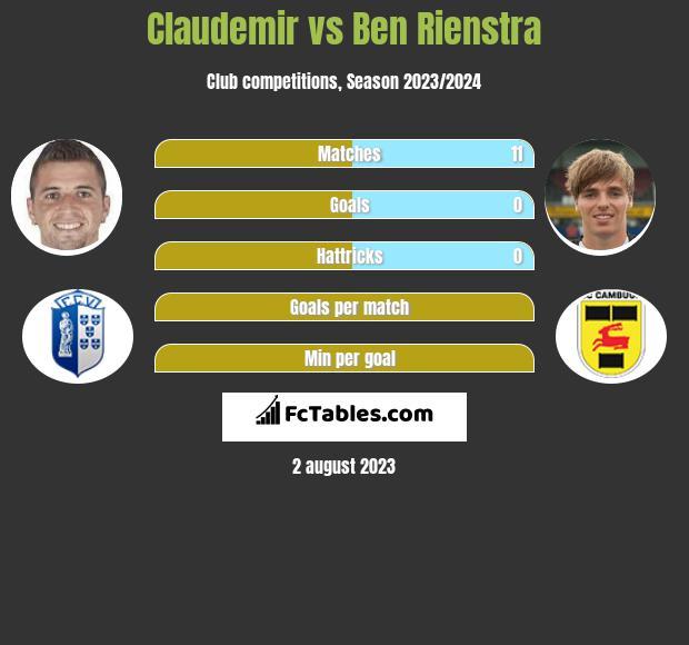 Claudemir vs Ben Rienstra infographic