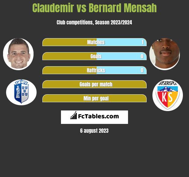 Claudemir vs Bernard Mensah infographic