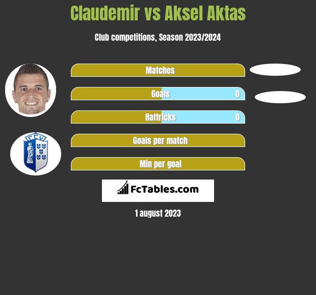 Claudemir vs Aksel Aktas infographic