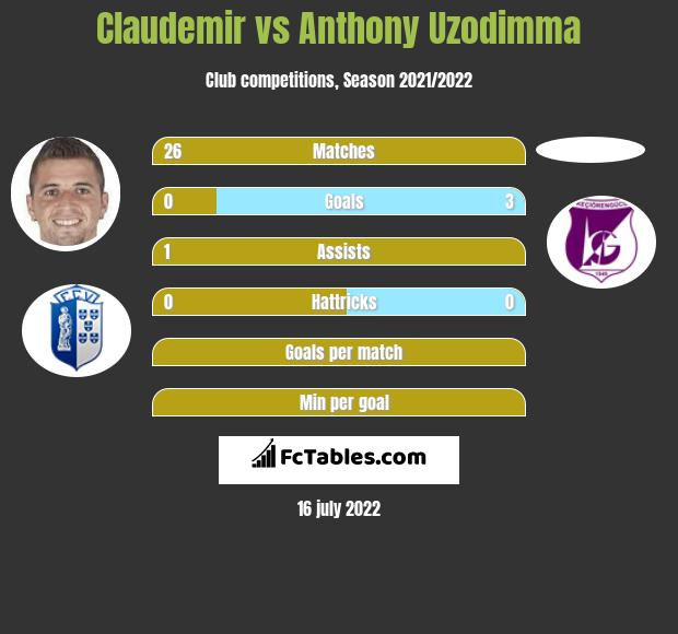 Claudemir vs Anthony Uzodimma infographic