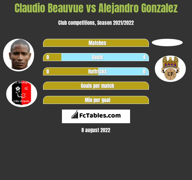 Claudio Beauvue vs Alejandro Gonzalez h2h player stats