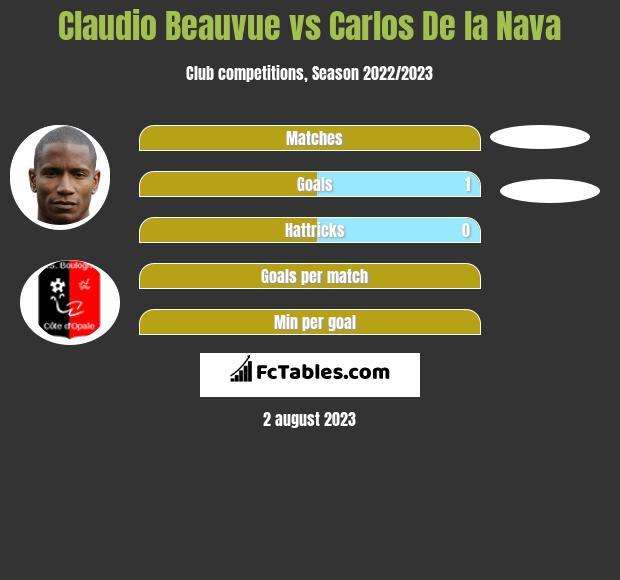 Claudio Beauvue vs Carlos De la Nava h2h player stats