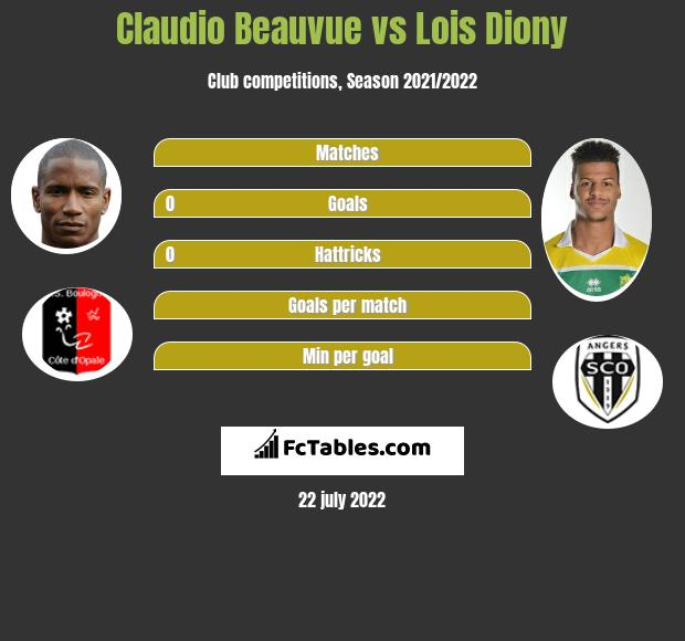 Claudio Beauvue vs Lois Diony h2h player stats