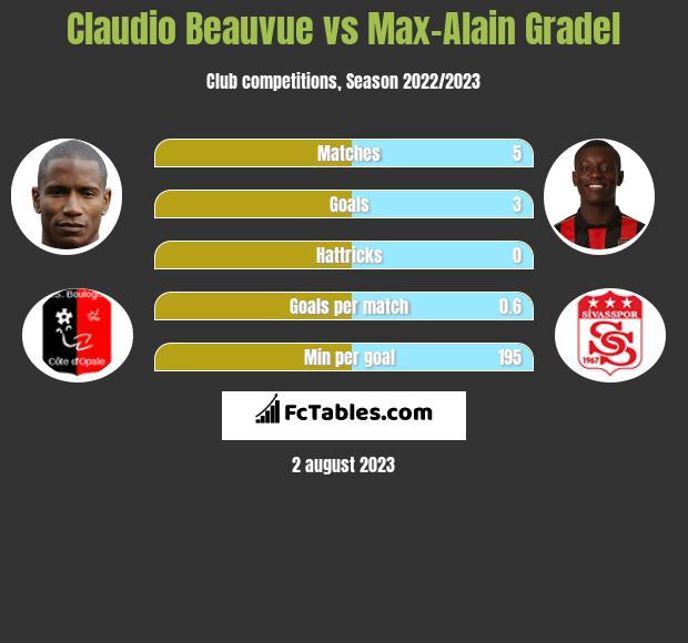 Claudio Beauvue vs Max-Alain Gradel h2h player stats