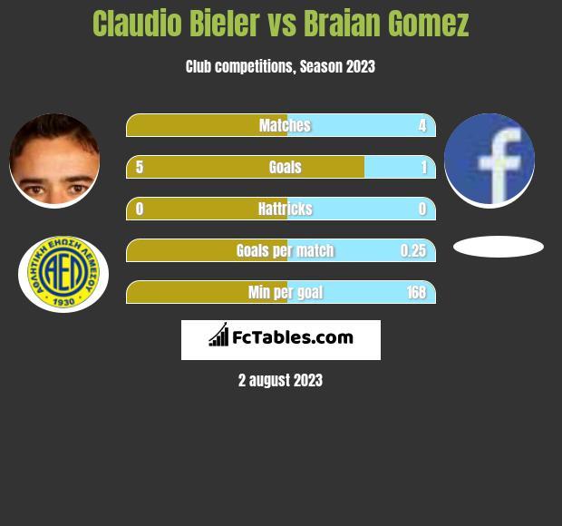 Claudio Bieler vs Braian Gomez h2h player stats