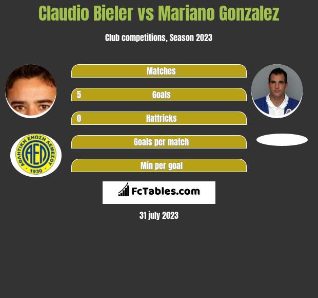 Claudio Bieler vs Mariano Gonzalez h2h player stats