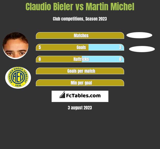 Claudio Bieler vs Martin Michel h2h player stats