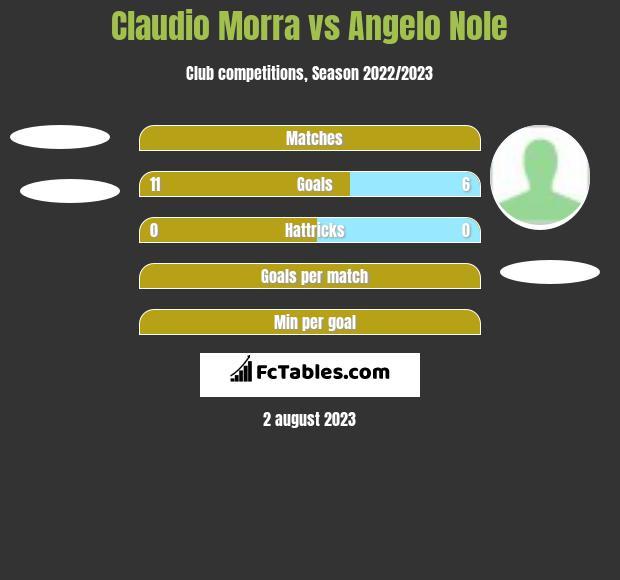 Claudio Morra vs Angelo Nole h2h player stats