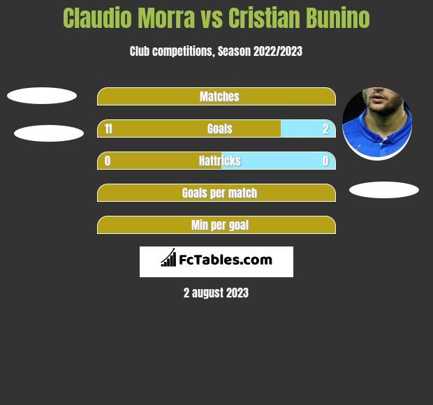 Claudio Morra vs Cristian Bunino h2h player stats