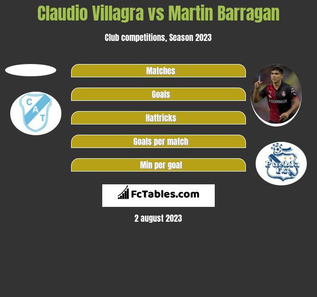 Claudio Villagra vs Martin Barragan h2h player stats