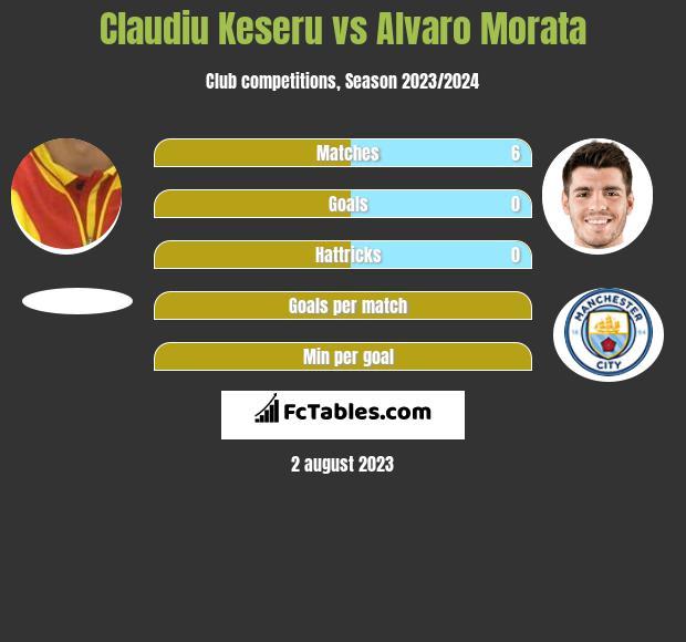 Claudiu Keseru vs Alvaro Morata h2h player stats