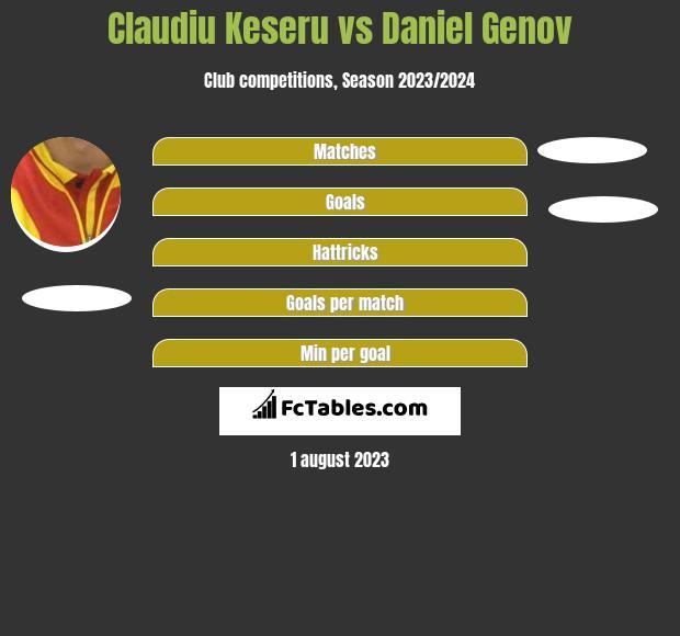 Claudiu Keseru vs Daniel Genov infographic