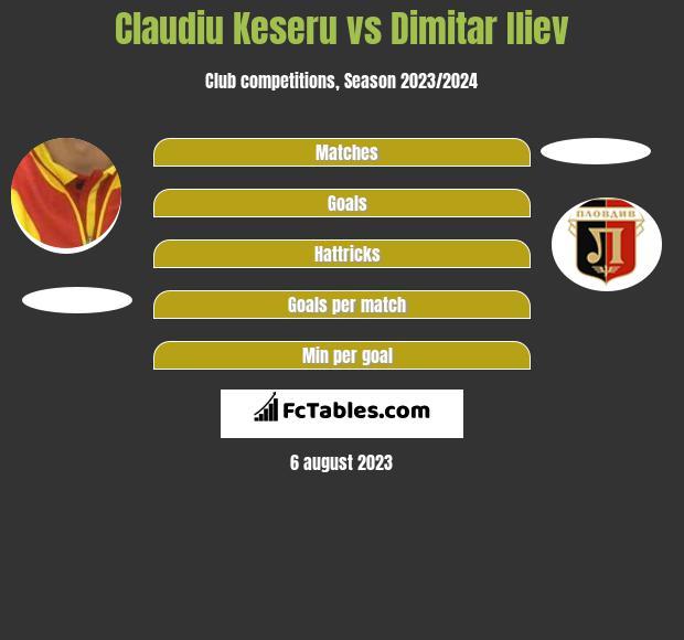 Claudiu Keseru vs Dimitar Iliew infographic