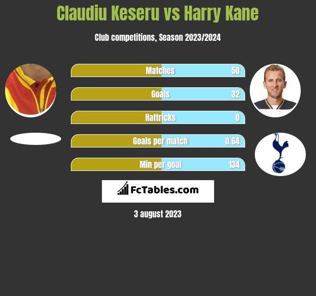 Claudiu Keseru vs Harry Kane infographic