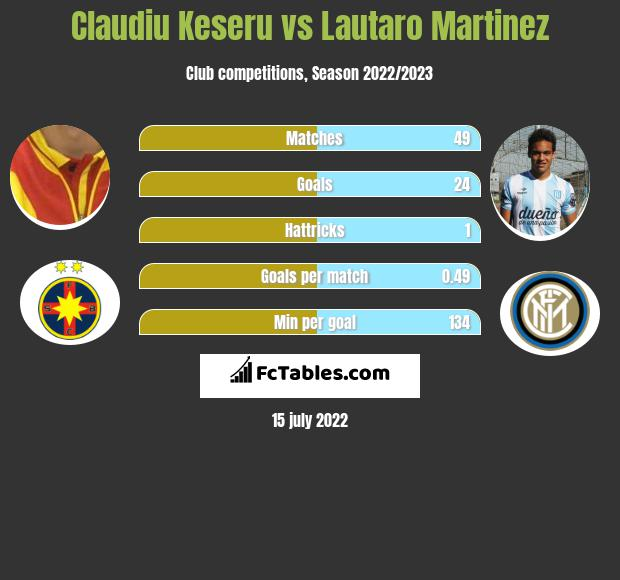 Claudiu Keseru vs Lautaro Martinez h2h player stats