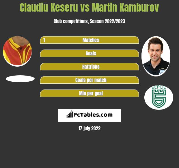 Claudiu Keseru vs Martin Kamburov h2h player stats