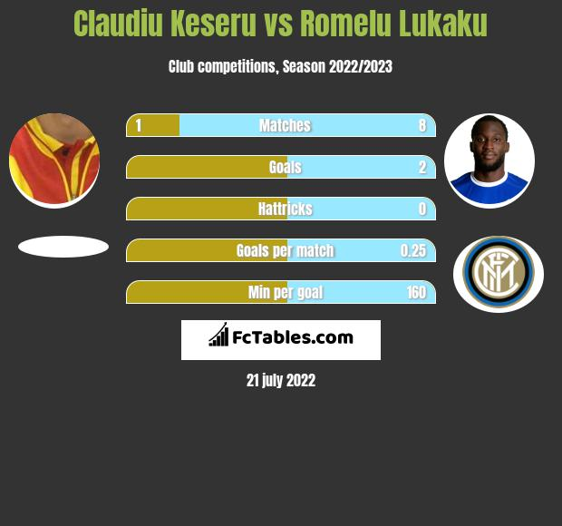 Claudiu Keseru vs Romelu Lukaku h2h player stats