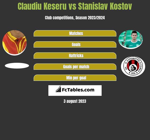 Claudiu Keseru vs Stanislav Kostov h2h player stats