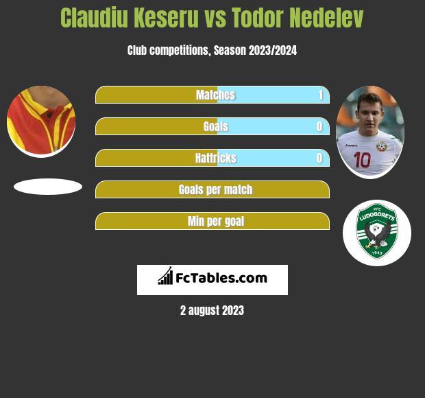 Claudiu Keseru vs Todor Nedelev h2h player stats