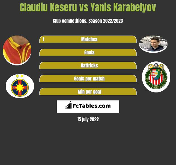 Claudiu Keseru vs Yanis Karabelyov h2h player stats