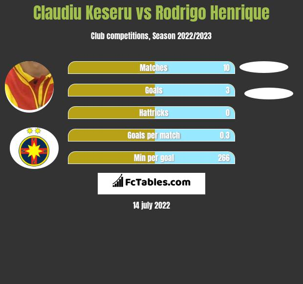 Claudiu Keseru vs Rodrigo Henrique h2h player stats