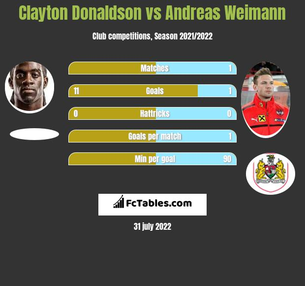 Clayton Donaldson infographic statistics for Bristol City