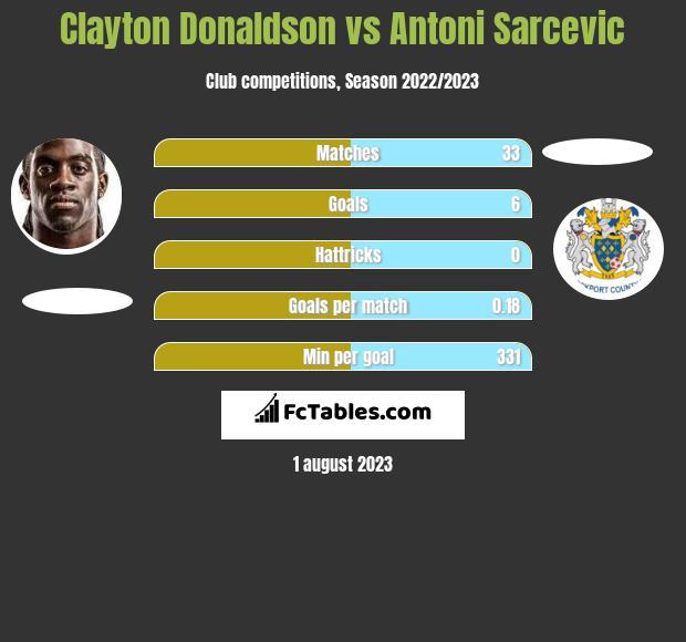 Clayton Donaldson vs Antoni Sarcevic infographic