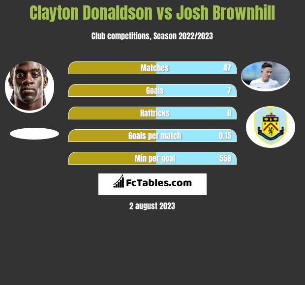 Clayton Donaldson vs Josh Brownhill infographic