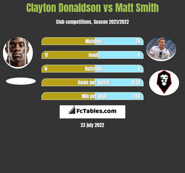Clayton Donaldson vs Matt Smith