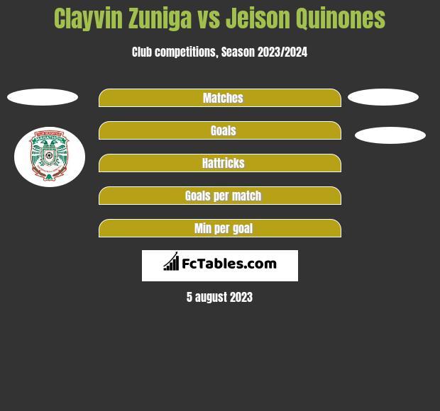 Clayvin Zuniga vs Jeison Quinones h2h player stats