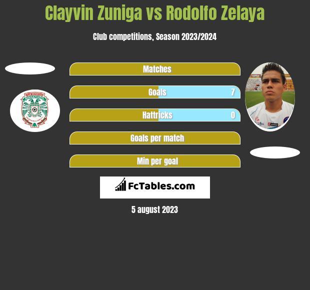 Clayvin Zuniga vs Rodolfo Zelaya h2h player stats