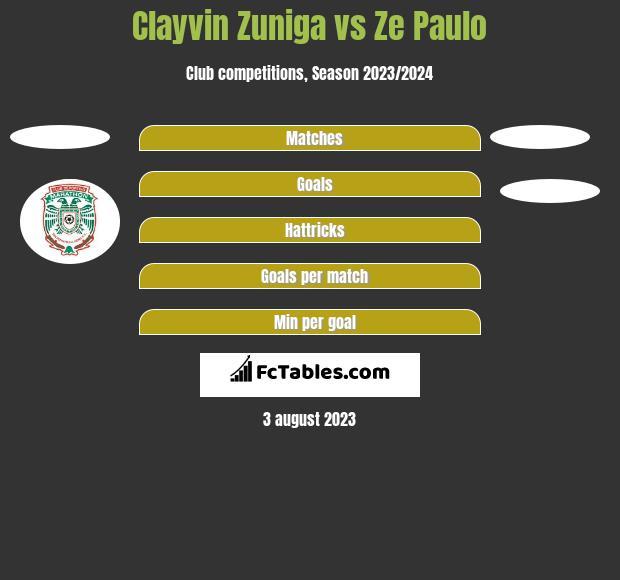Clayvin Zuniga vs Ze Paulo h2h player stats
