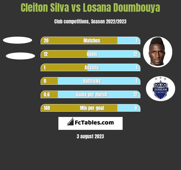 Cleiton Silva vs Losana Doumbouya h2h player stats